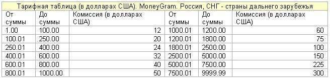 rusijos prekybos sistemos grynųjų pinigų indeksas)